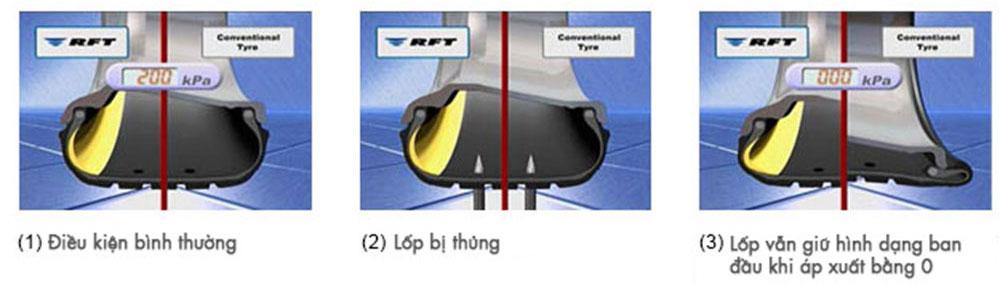 Công nghệ sản xuất lốp không hoi cho xe ô tô rft2 vi