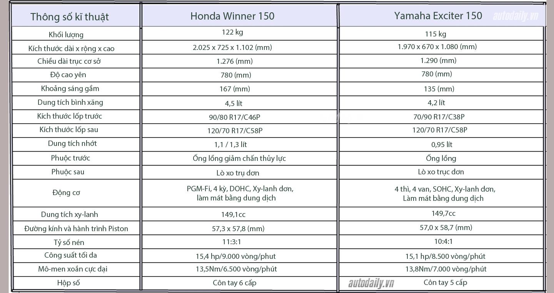 So sánh chi tiết Exciter 150cc vs Winner 150cc về hình ảnh, thiết kế và giá bán 8